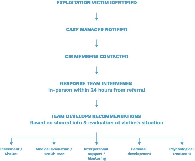 24-Hour Multi-Disciplinary Response Model